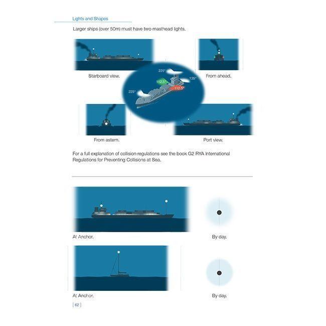 Navigation Lights On Sailing Yachts and Motor Boats